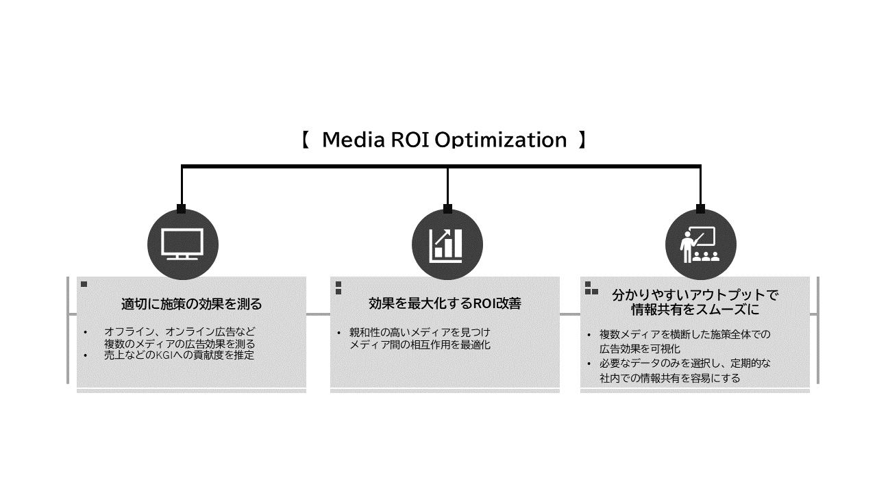 Media ROI Optimization